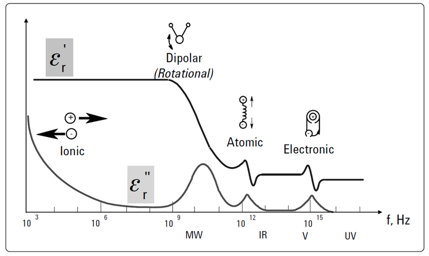 Frequency response of dielectric mechanisms.