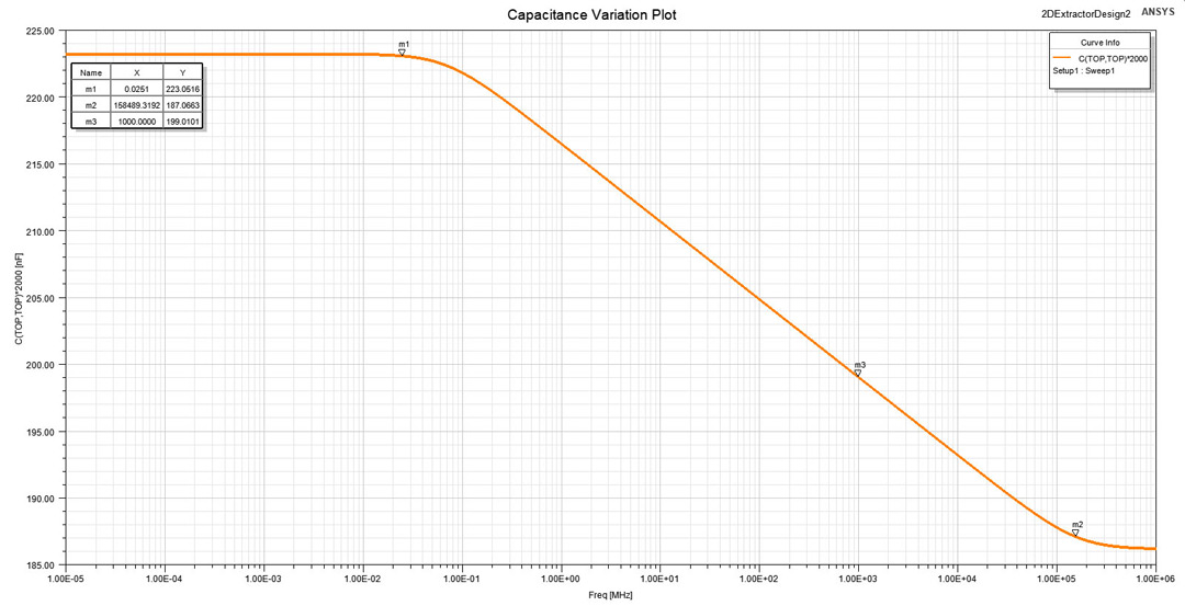 Capacitance variation plot.