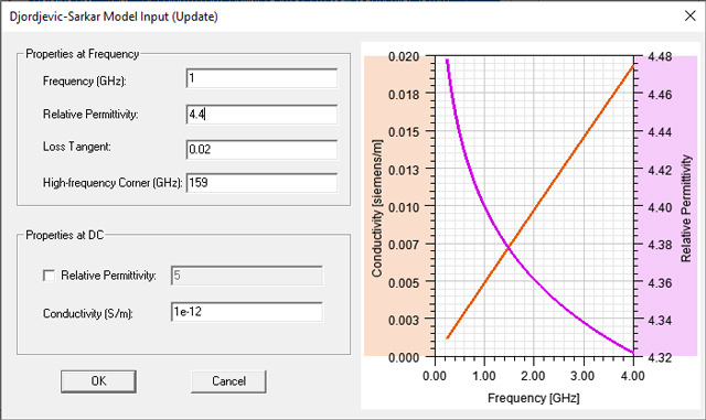 DS Dielectric variation ANSYS.
